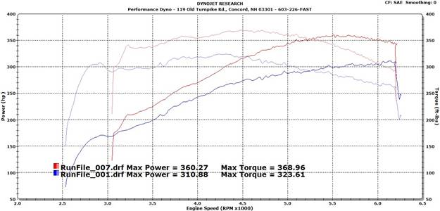 GM 6 L80 Transmission Problems http://performance-dyno.com/Cars/gmcars.html